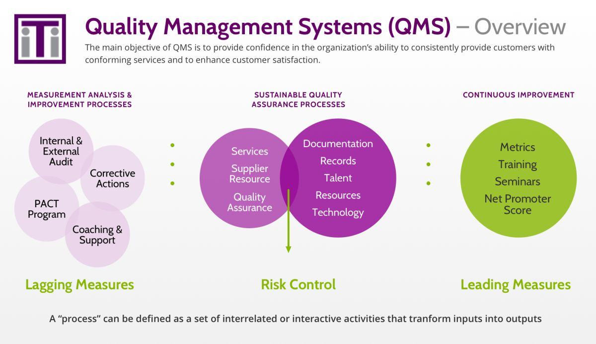 Quality Management Systems overview