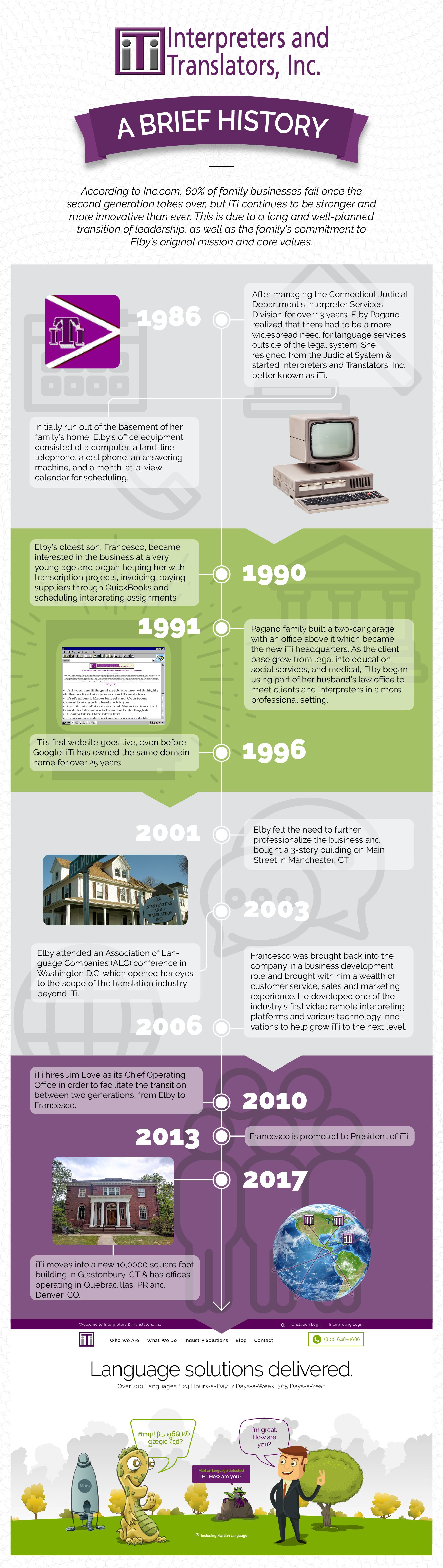 Info-graphic that details iTi's history, Founded in Connecticut in 1986