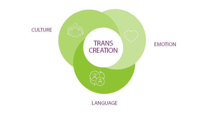 transcreation diagram showing the 3 way relationship between Culture, Emotion and Language
